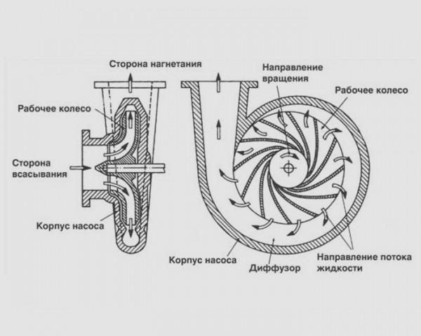 как выбрать циркулярный насос для отопления