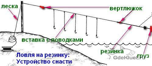 процесс изготовления закидушки резинка
